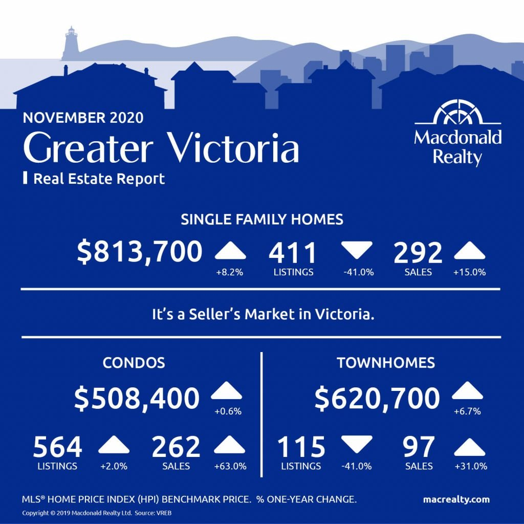 Greater Victoria, Parksville and Nanaimo Real Estate Market Statistics – November 2020