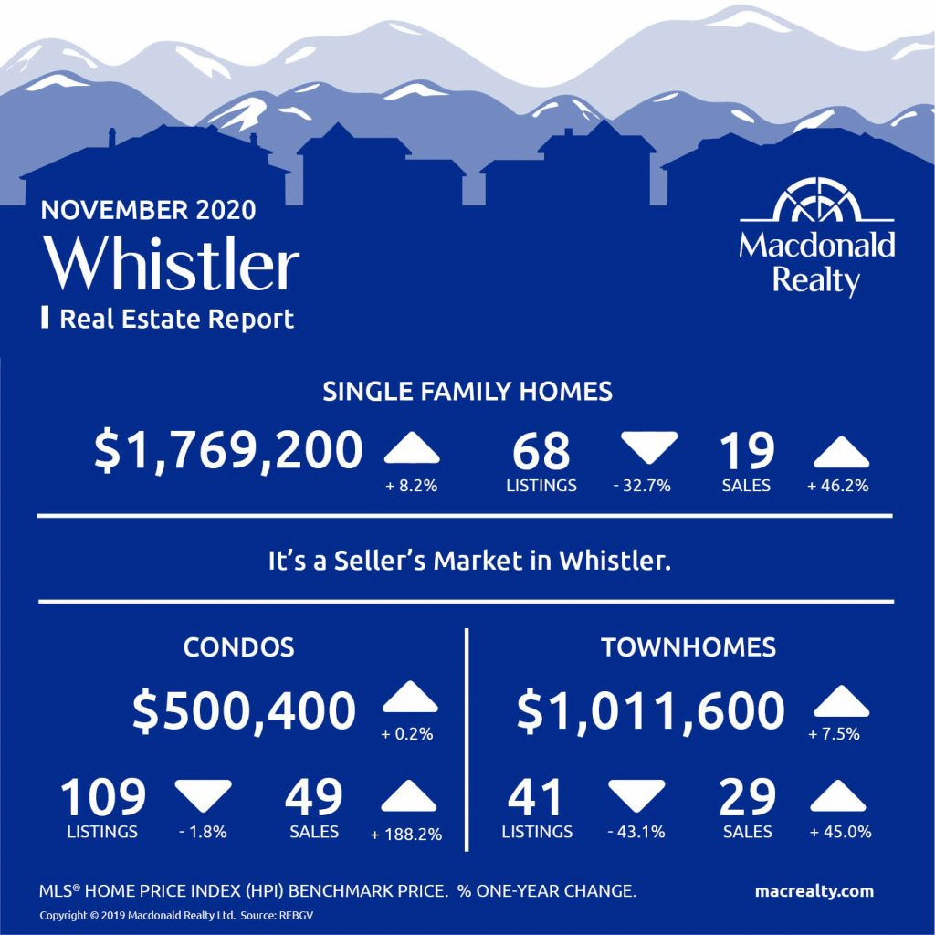 Squamish, Whistler and Sunshine Coast Real Estate Market Statistics – November 2020