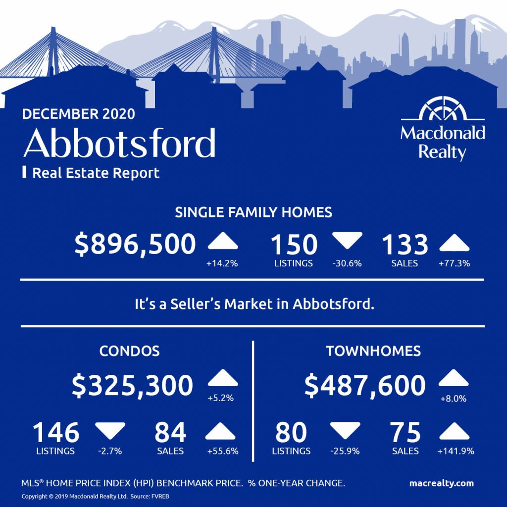 Abbotsford, Mission, Surrey and Fraser Valley Real Estate Market Statistics – December 2020