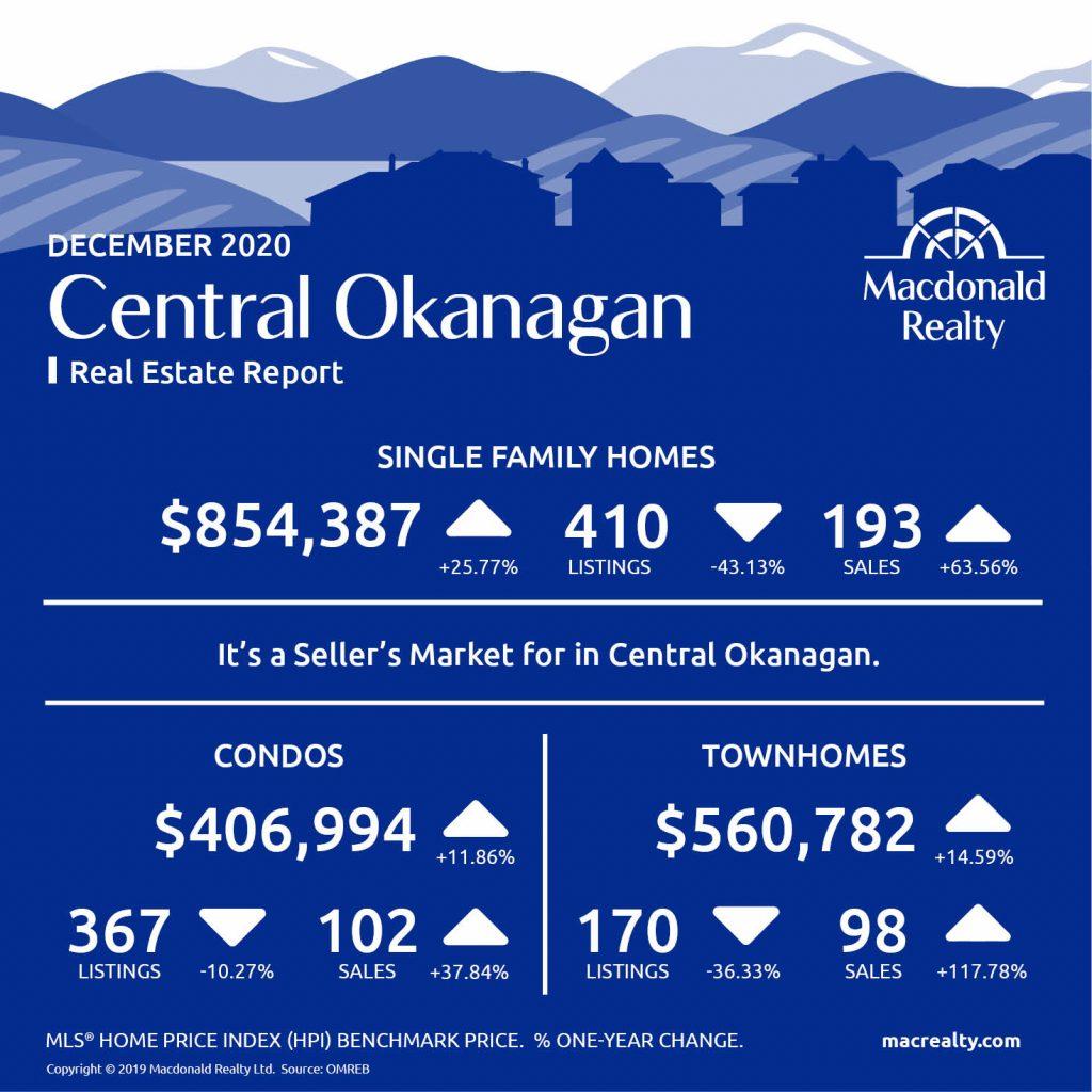 Okanagan Real Estate Market Statistics – December 2020