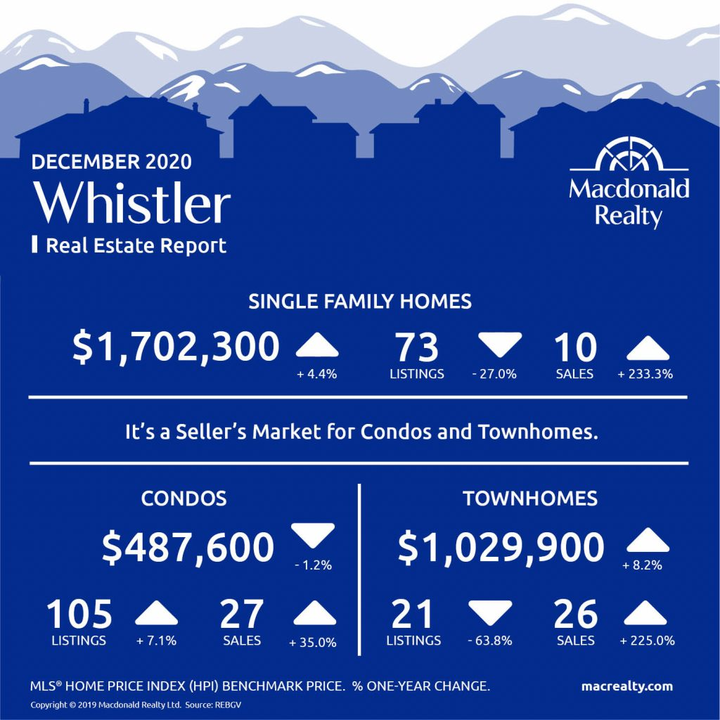 Squamish, Whistler and Sunshine Coast Real Estate Market Statistics – December 2020