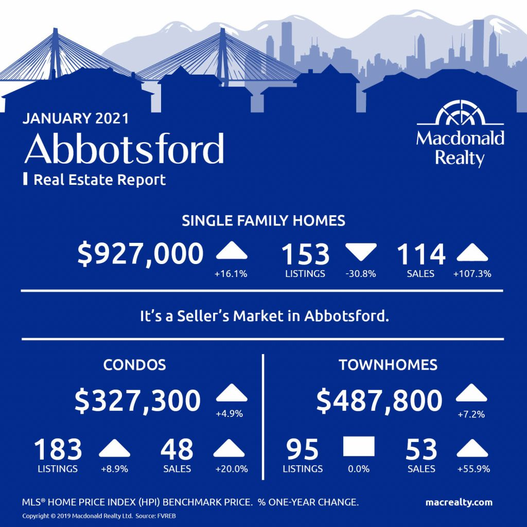 Abbotsford, Mission, Surrey and Fraser Valley Real Estate Market Statistics – January 2021
