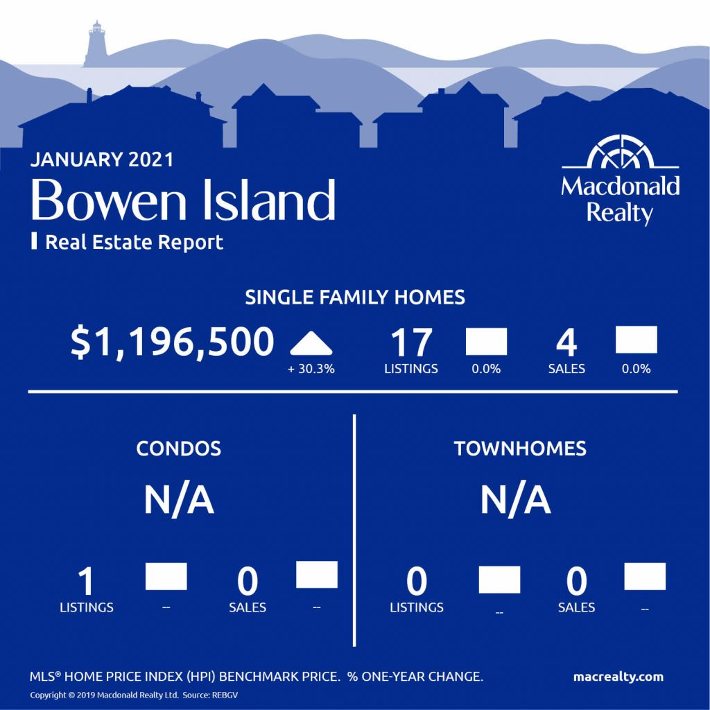 Greater Vancouver Real Estate Market Statistics – January 2021