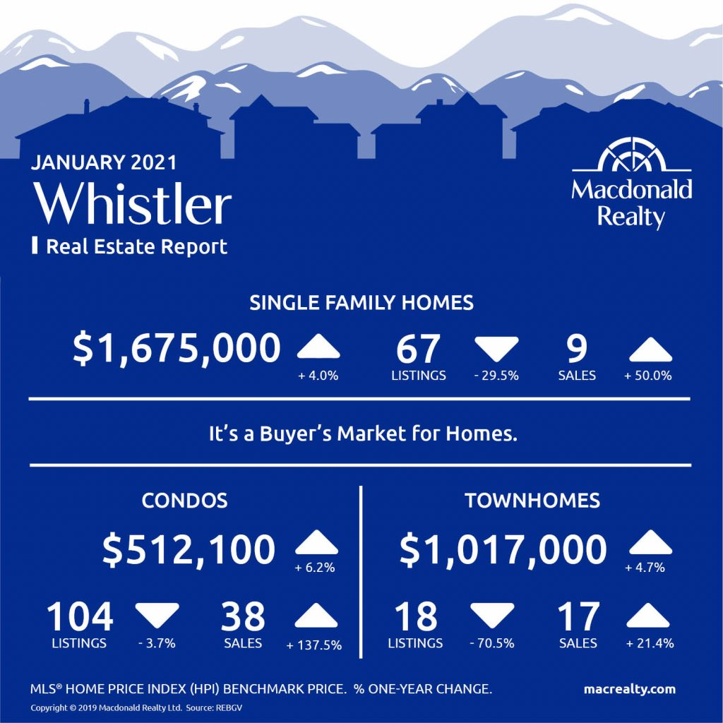 Squamish, Whistler and Sunshine Coast Real Estate Market Statistics – January 2021