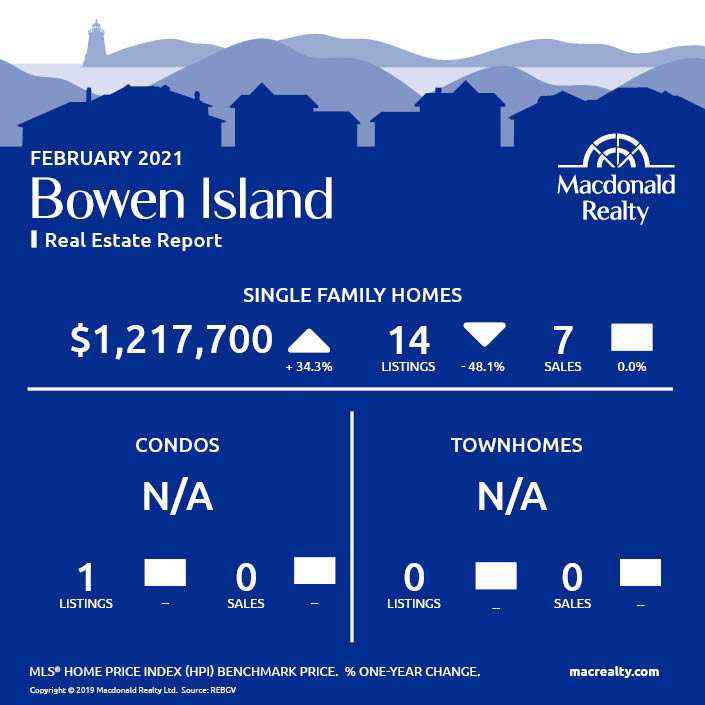 Greater Vancouver Real Estate Market Statistics – February 2021