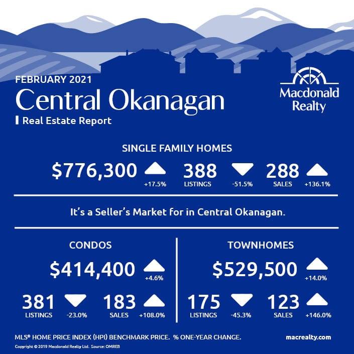 Okanagan Real Estate Market Statistics – February 2021