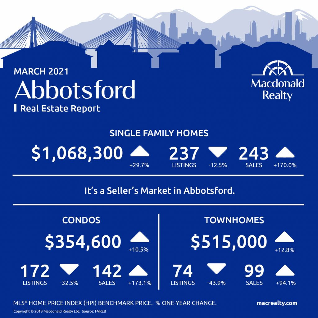 Abbotsford, Mission, Surrey and Fraser Valley Real Estate Market Statistics – March 2021