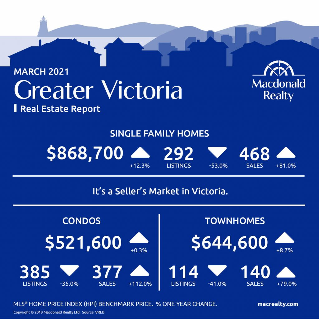 Greater Victoria, Parksville and Nanaimo Real Estate Market Statistics – March 2021