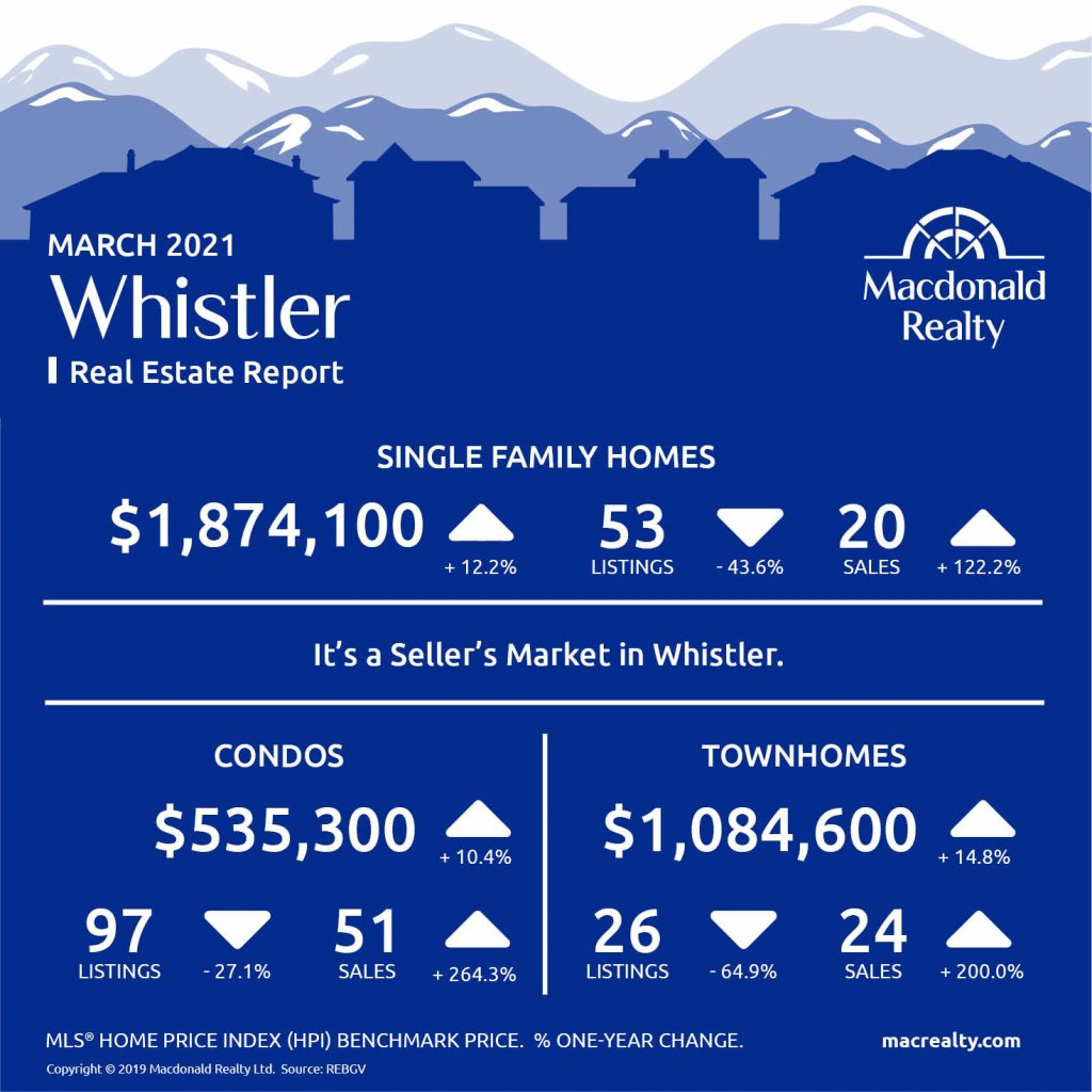 Squamish, Whistler and Sunshine Coast Real Estate Market Statistics – March 2021