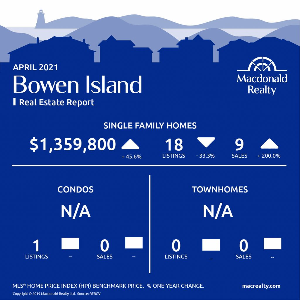 Greater Vancouver Real Estate Market Statistics – April 2021