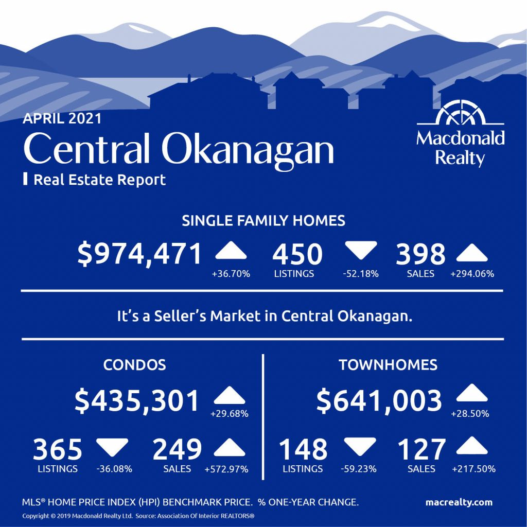 Okanagan Real Estate Market Statistics – April 2021