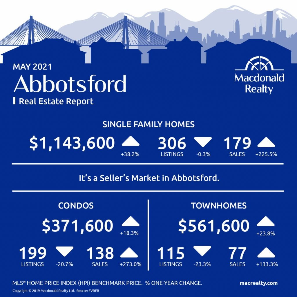 Abbotsford, Mission, Surrey and Fraser Valley Real Estate Market Statistics – May 2021