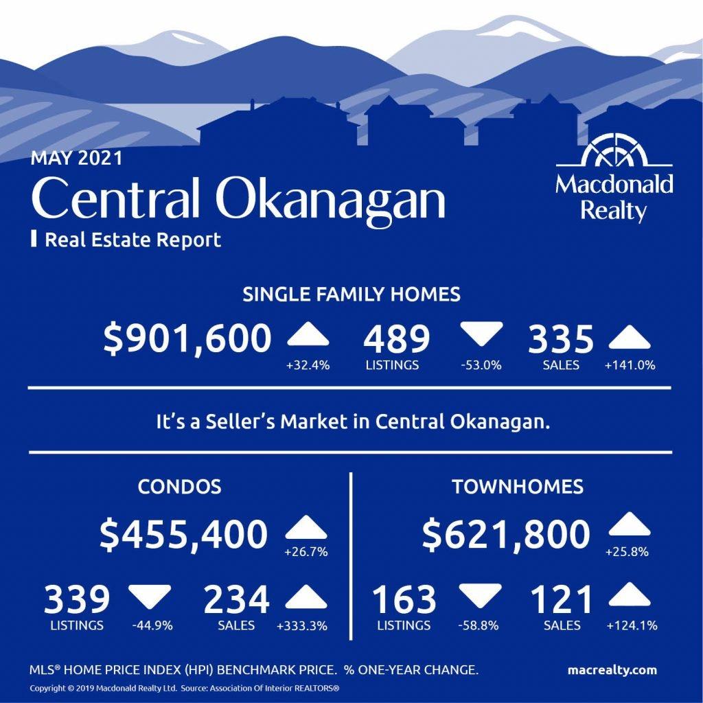 Okanagan Real Estate Market Statistics – May 2021