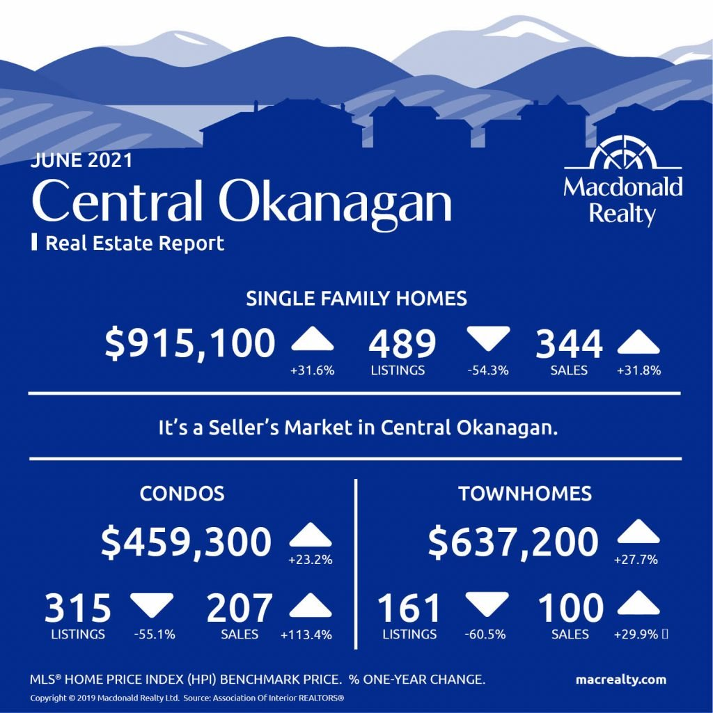Okanagan Real Estate Market Statistics – June 2021