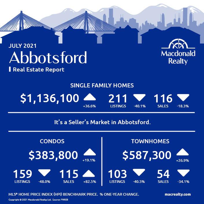 Abbotsford, Mission, Surrey and Fraser Valley Real Estate Market Statistics – July 2021