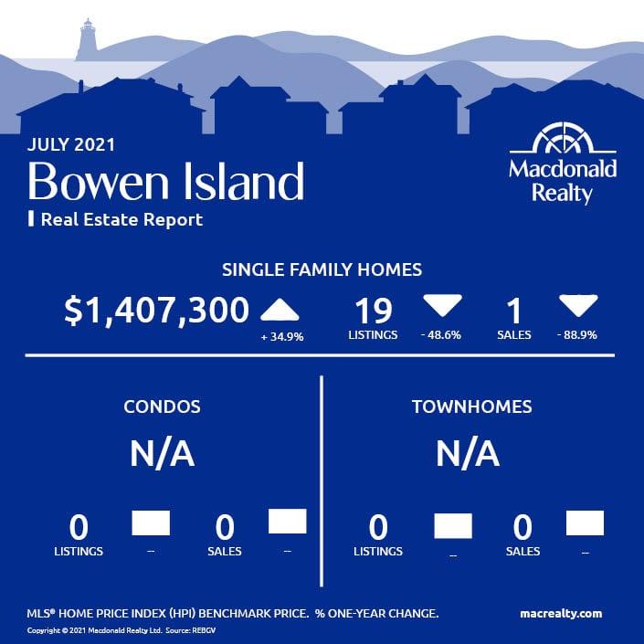 Greater Vancouver Real Estate Market Statistics – July 2021