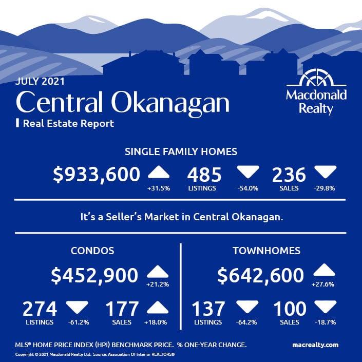 Okanagan Real Estate Market Statistics – July 2021