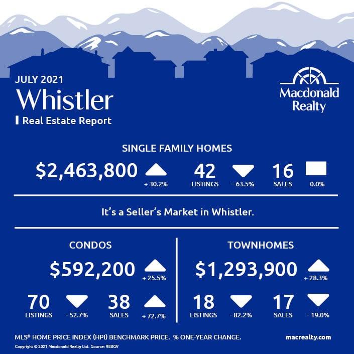 Squamish, Whistler and Sunshine Coast Real Estate Market Statistics – July 2021