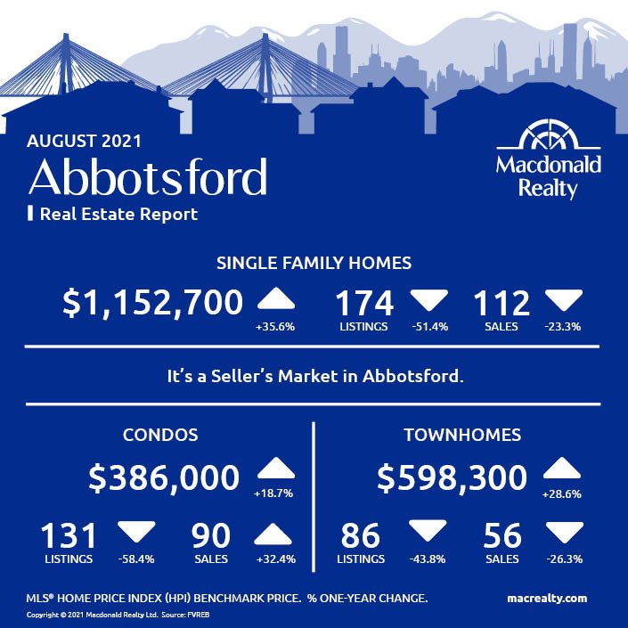 Abbotsford, Mission, Surrey and Fraser Valley Real Estate Market Statistics – August 2021