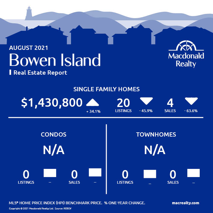 Greater Vancouver Real Estate Market Statistics – August 2021