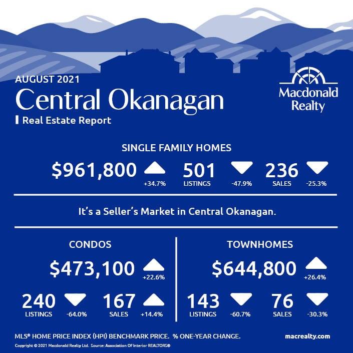 Okanagan Real Estate Market Statistics – August 2021