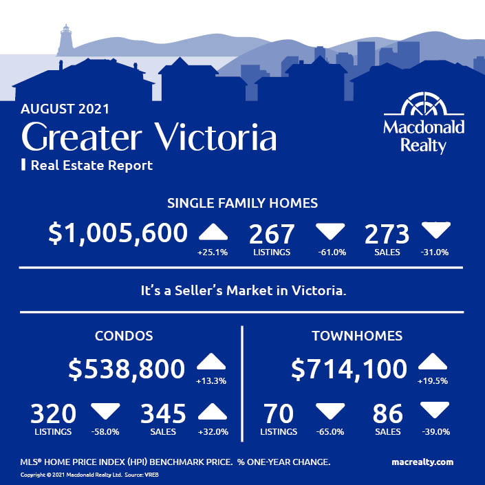 Greater Victoria, Parksville and Nanaimo Real Estate Market Statistics – August 2021