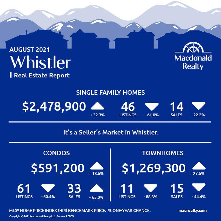 Squamish, Whistler and Sunshine Coast Real Estate Market Statistics – August 2021