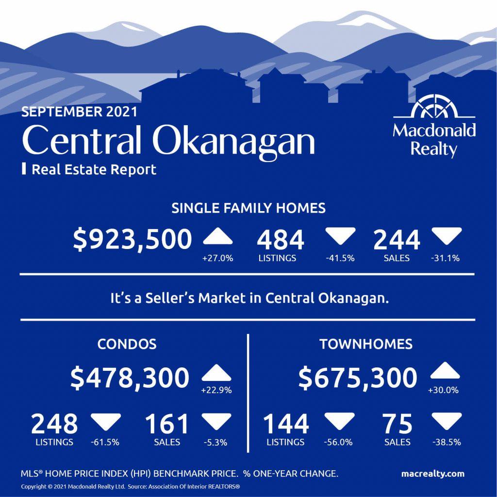 Okanagan Real Estate Market Statistics – September 2021