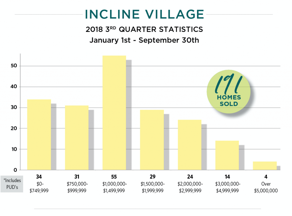 Incline Village homes sold January to September 2018 by price range.