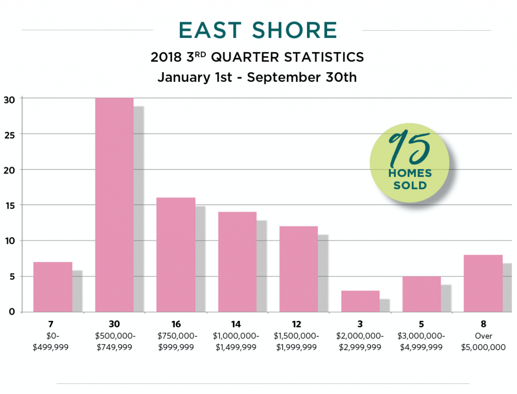 Lake Tahoe East Shore homes sold January to September 2018 by price range.