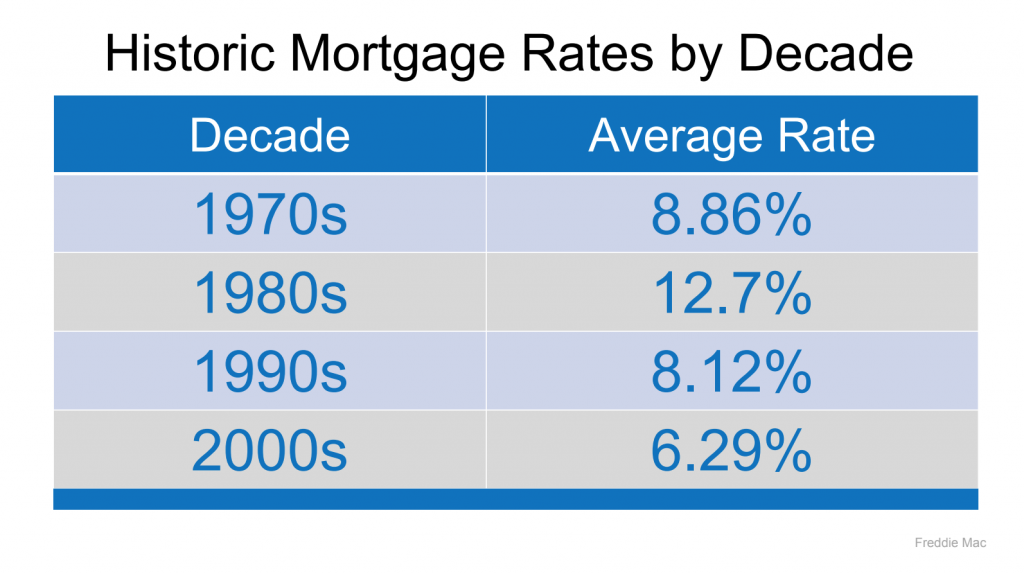 Historic Mortgage Interest Rates by Decade 1970 to 2000s