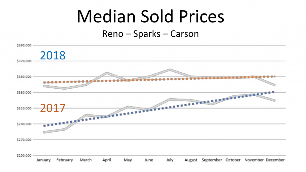 Reno-Sparks-Tahoe-Carson: Housing Market Predictions 2019 | Chase