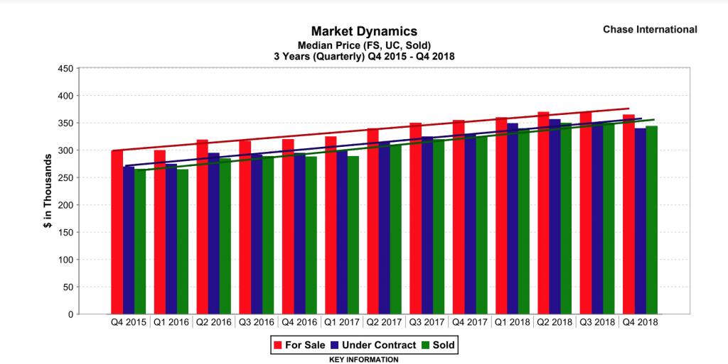 Median home price last 3 years 2018 Reno Sparks NV