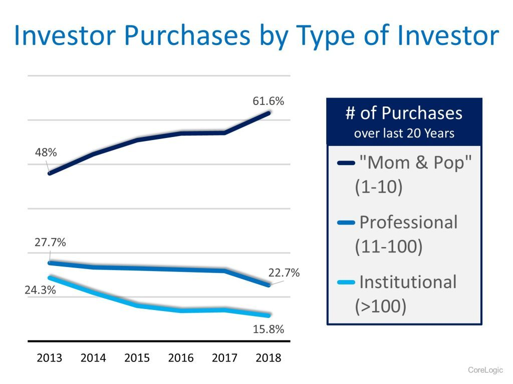 Real Estate Investor Purchasing Trends by Investor Type 2019