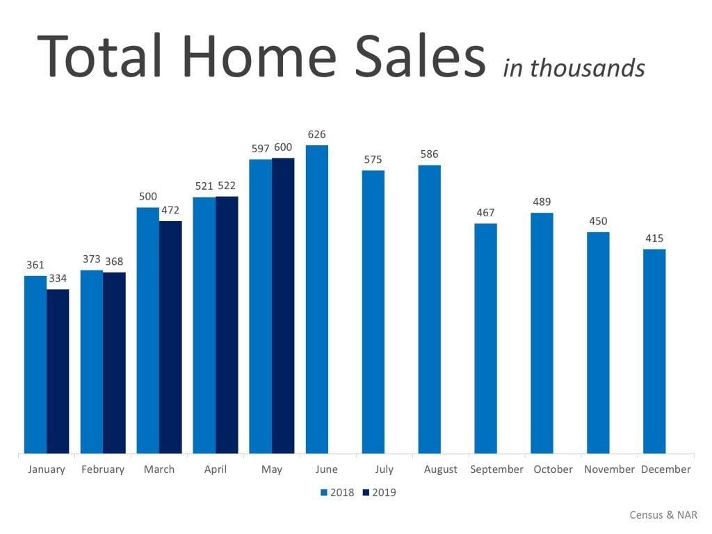 Home price appreciation predictions 2019-2020