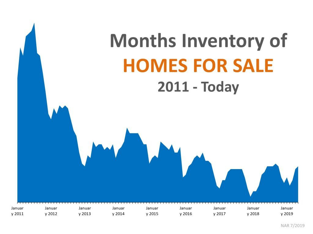 Months of Inventory of Homes for Sale 2011-2019
