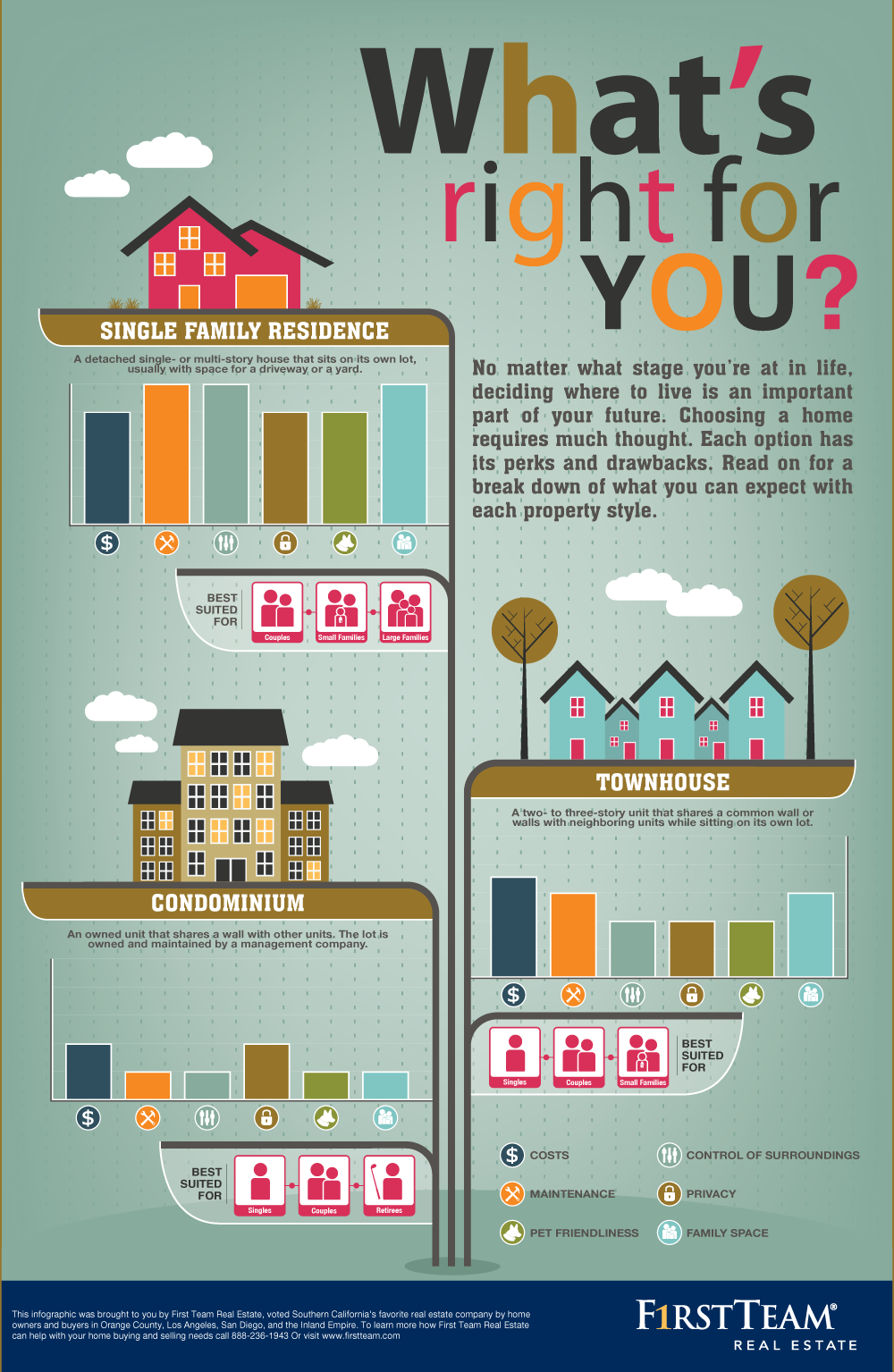 Before Buying A Home, See What's Right For You ...