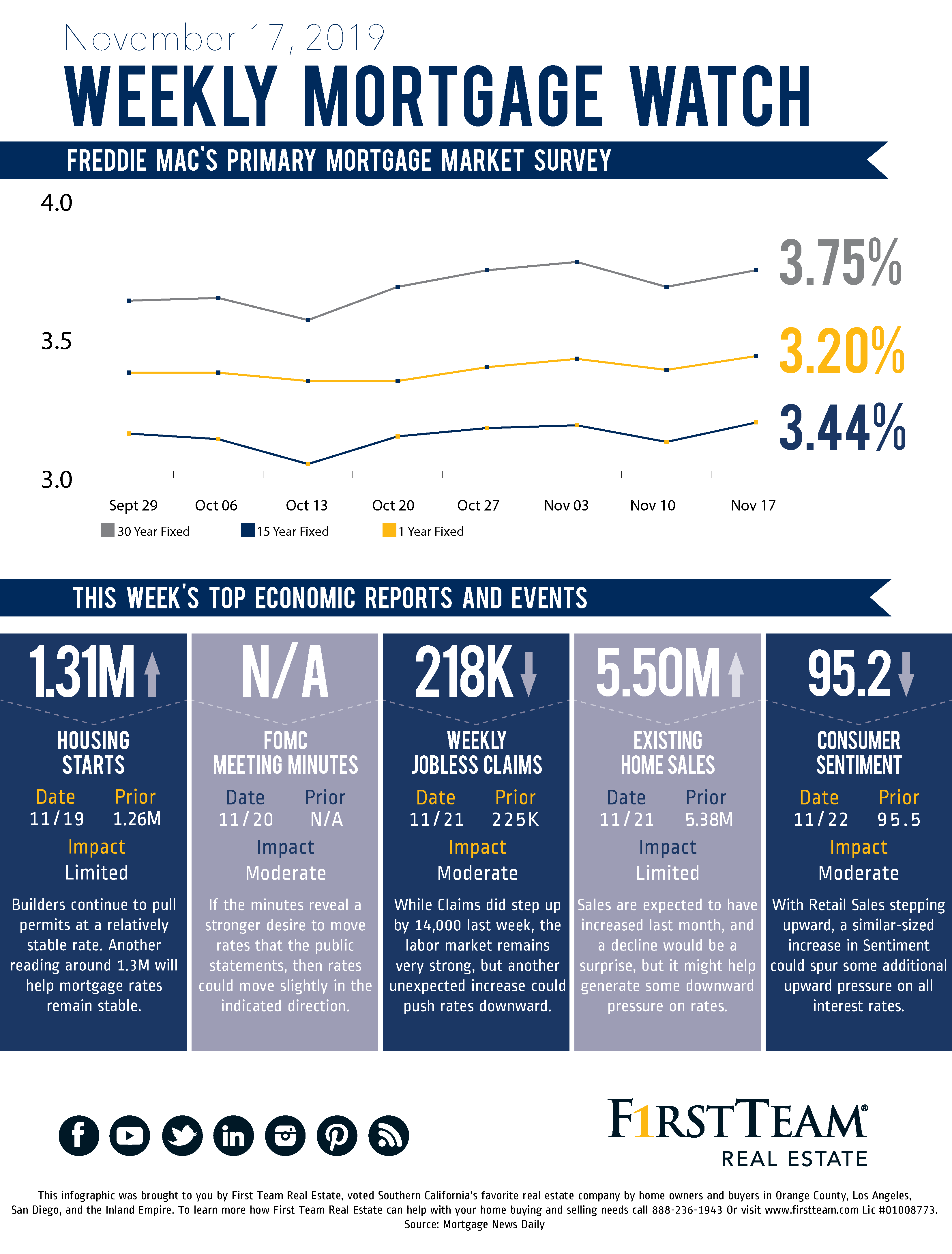 Weekly mortgage watch infographic with graphs and updated information
