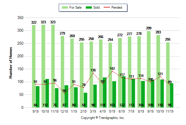 Graph showing Lake Elsinore real estate statistics on for sale, sold and pending properties over the last 12 months