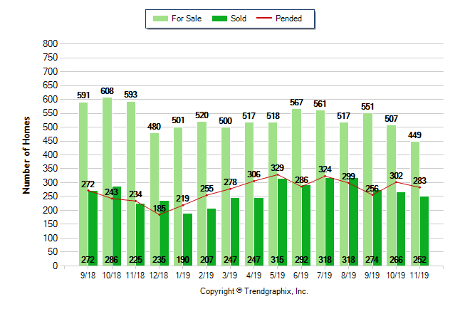 Graph showing Long Beach real estate statistics on for sale, sold and pending properties over the last 12 months