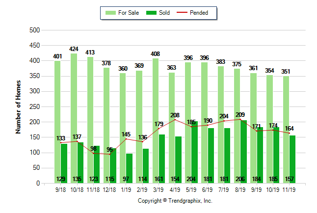 Graph showing Menifee real estate statistics on for sale, sold and pending properties over the last 12 months