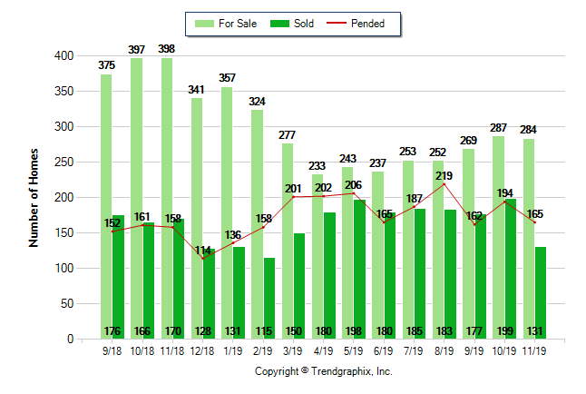 Graph showing Moreno Valley real estate statistics on for sale, sold and pending properties over the last 12 months