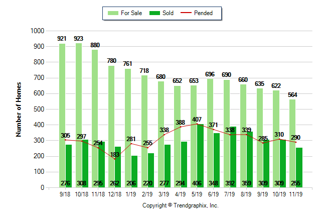 Graph showing Riverside real estate statistics on for sale, sold and pending properties over the last 12 months