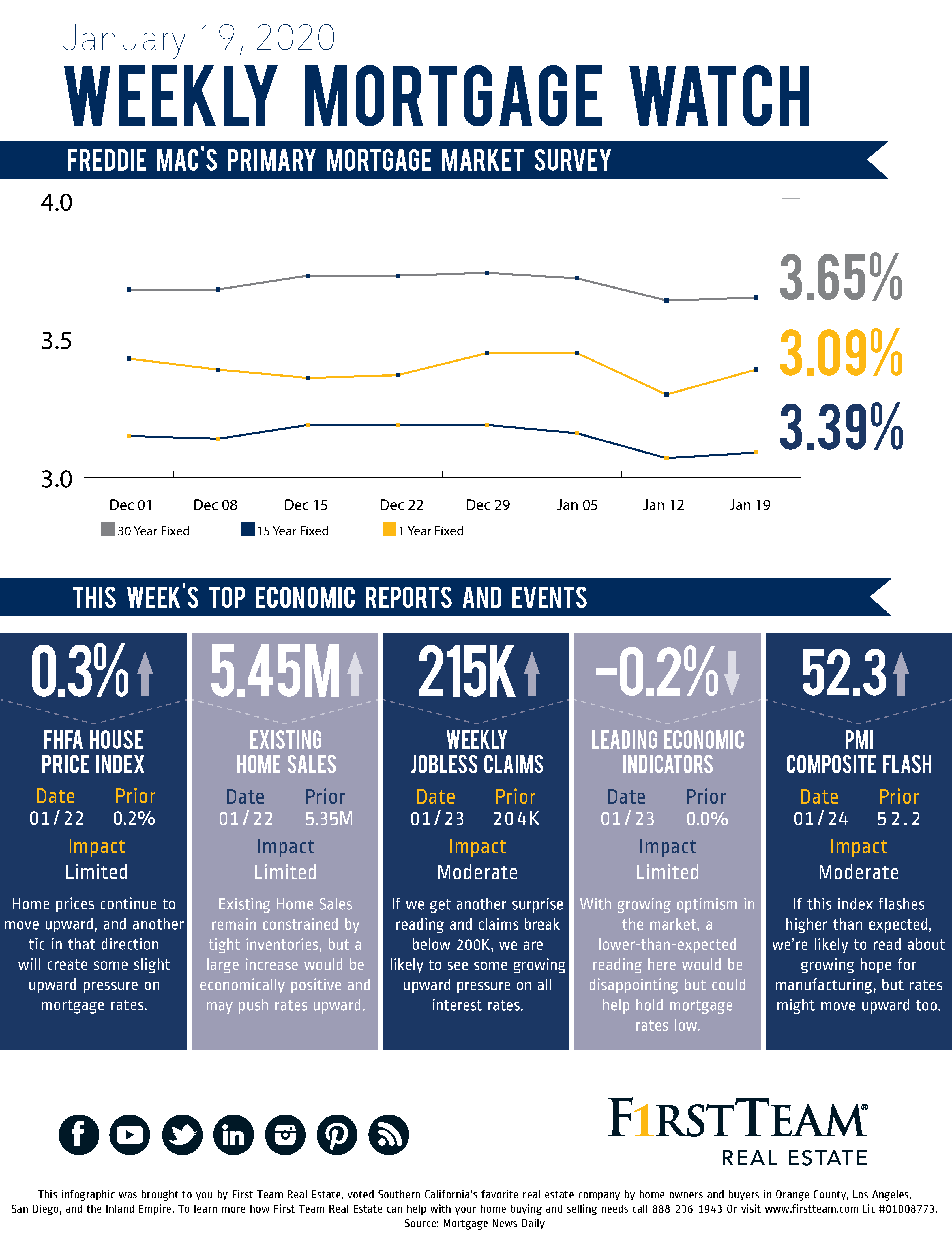 Mortgage Watch for 1.19.20 infographic showing trends over the past 8 weeks