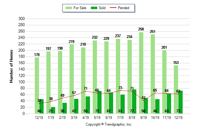 Graph of homes for sale, sold properties, and pending properties in Great Park Irvine December 2018 - December 2019