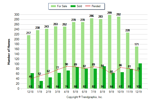Graph of homes for sale, sold properties, and pending properties in Portola Springs Irvine December 2018 - December 2019