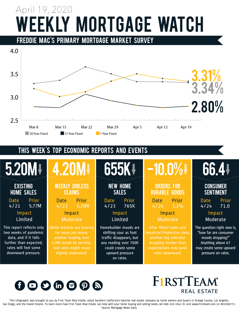 Graphic showing the 8 week trends of mortgage rates up to April 19, 2020