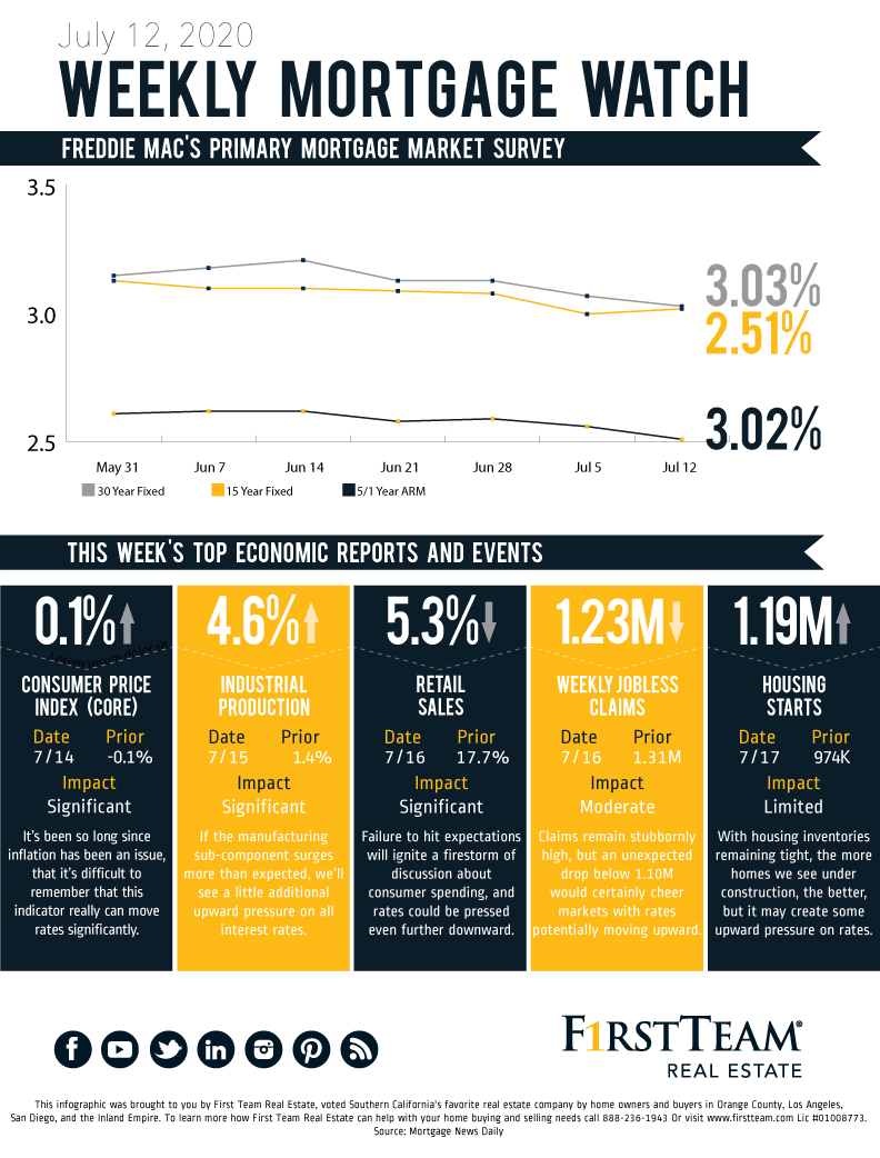 Graphic showing the 8 week trends of mortgage rates up to July 12, 2020