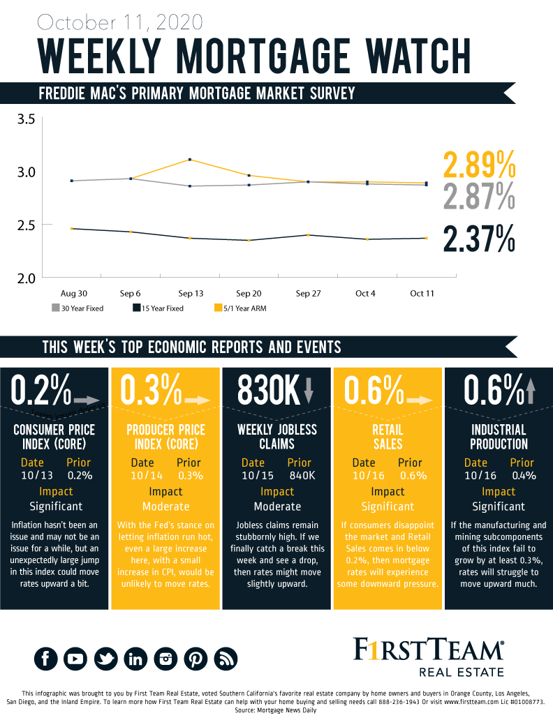 Graphic showing the 8 week trends of mortgage rates up to October 11, 2020