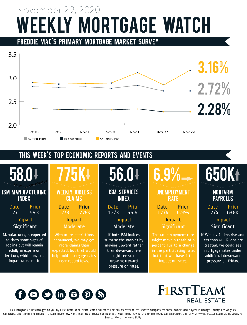 Graphic showing the 8 week trends of mortgage rates up to November 29, 2020